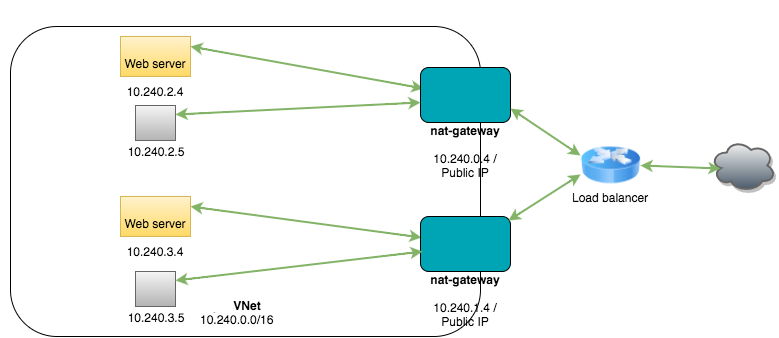 Example Load Balancing Deployment (NNM)